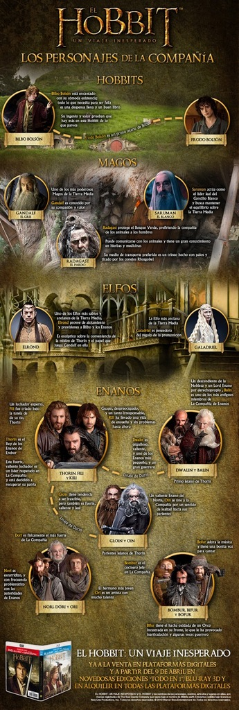 Hobbit Infografia