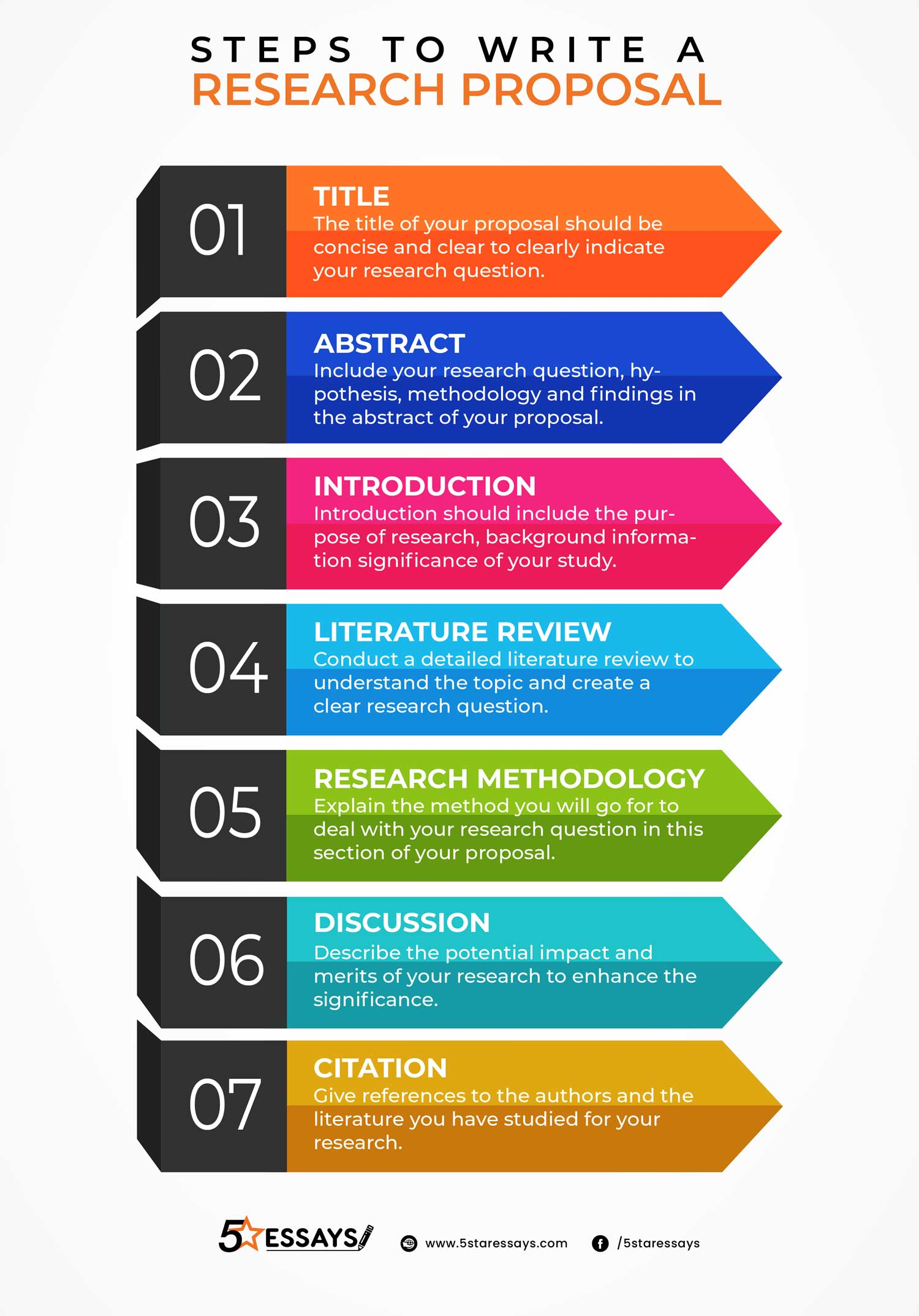 Steps To Write A Research Proposal