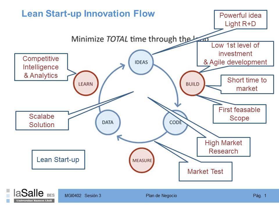 Lean Start Up Innovation Flow