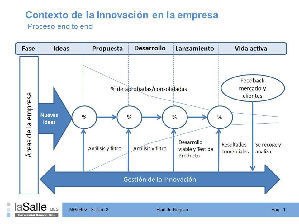 Innovacion End To End
