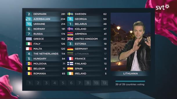 Televoto Curiosidades Eurovision