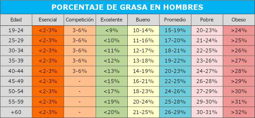 Tabla Porcentaje De Grasa 1 1