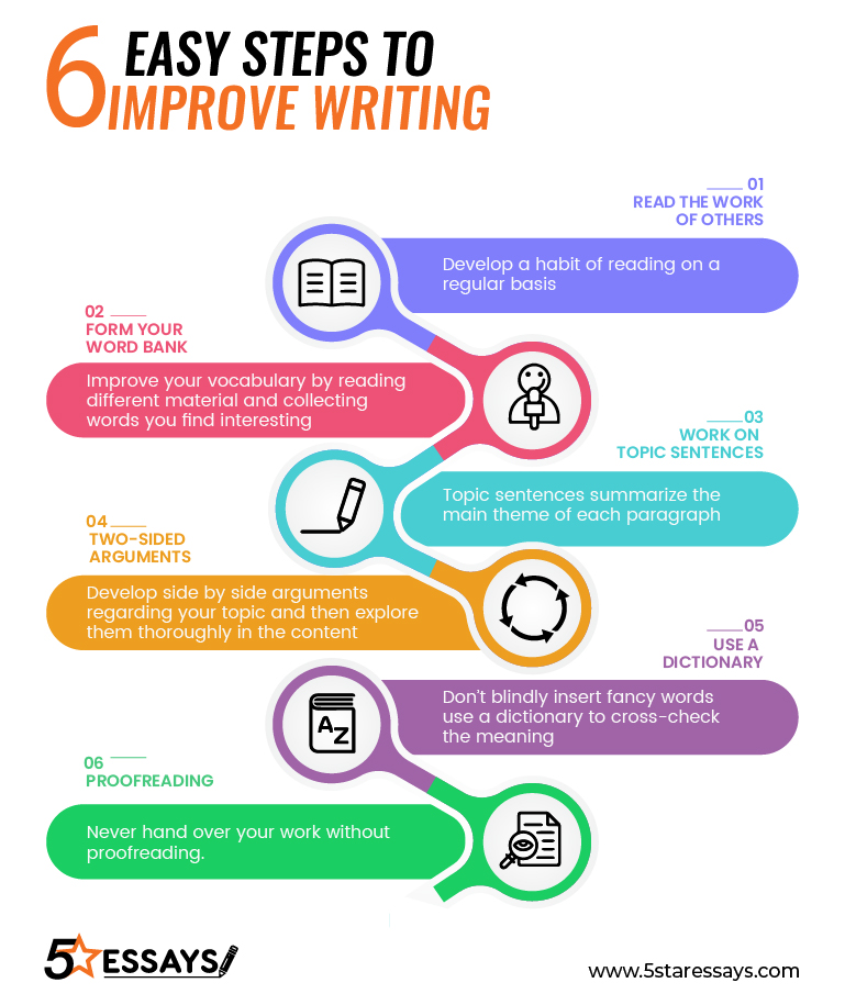 6steps To Write An Essay