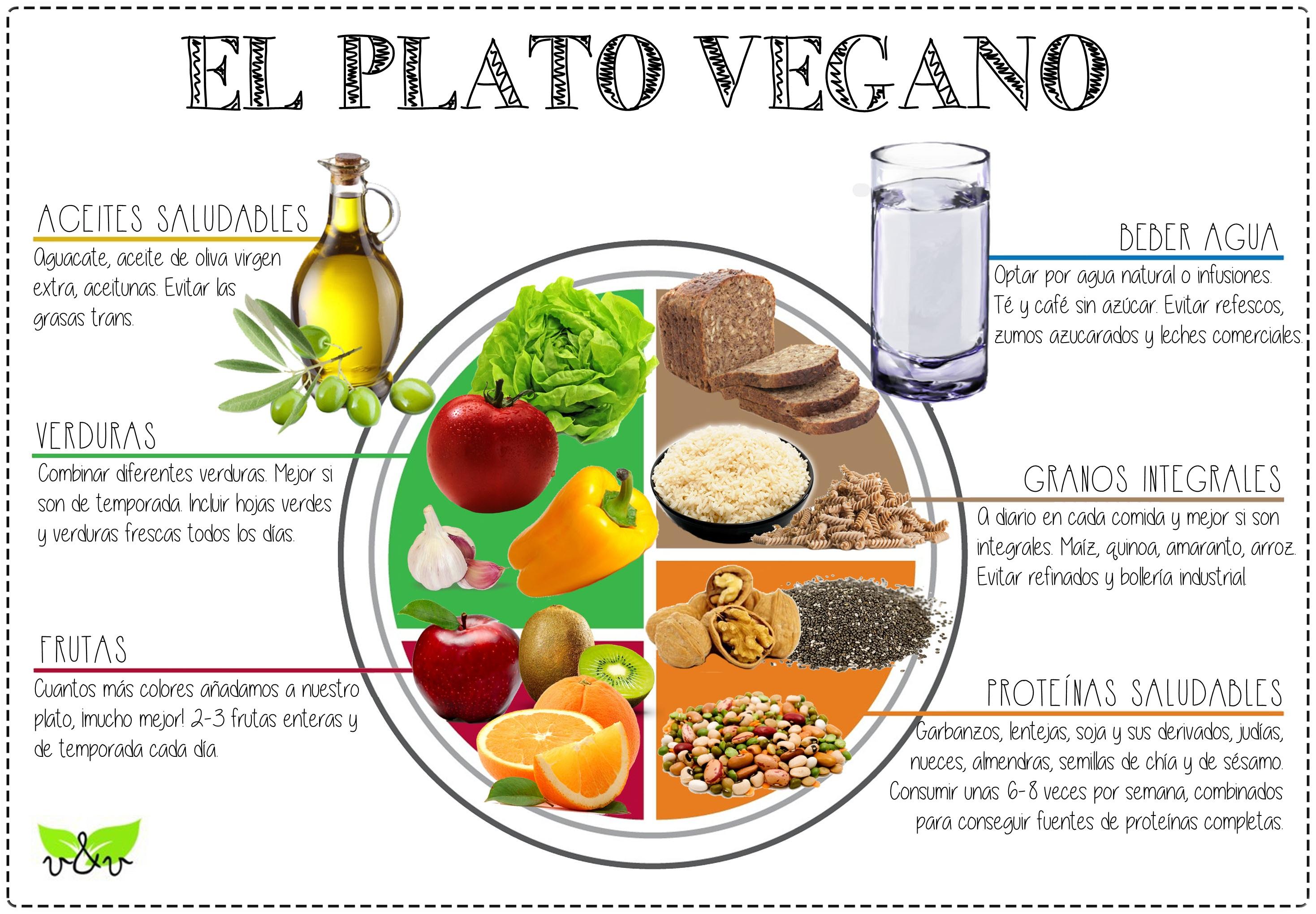 El Plato Vegano