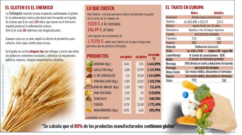 Info Gluten