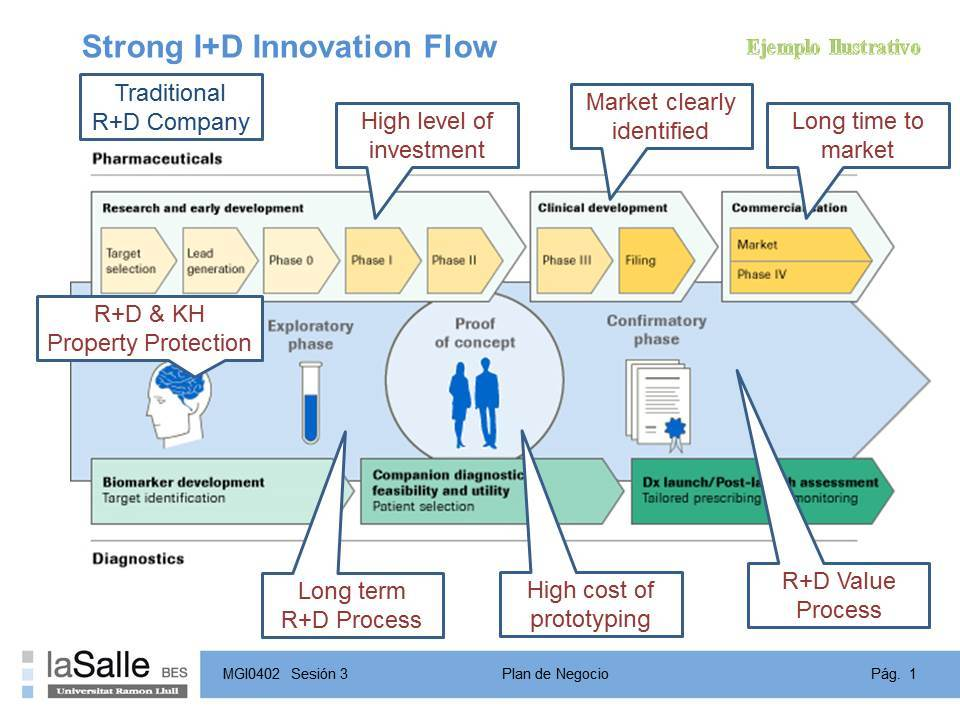 Strong I D Innovation Flow